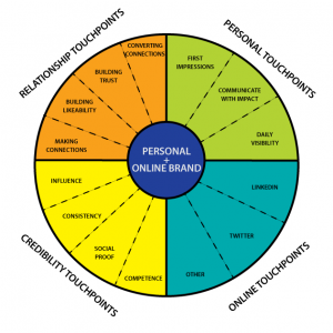 personal-branding-wheel